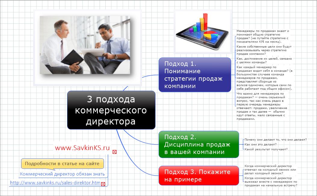 3 подхода коммерческого директора