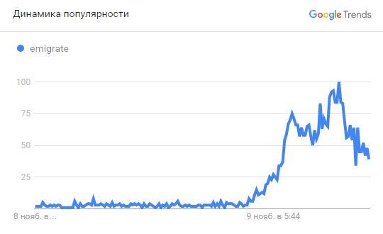 Эмиграция из США, Google Trends