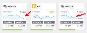 Какой будет курс рубля в 2017