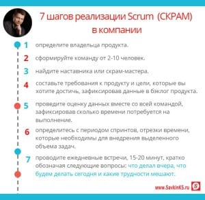 Применения СКРАМ SCRUM в компании
