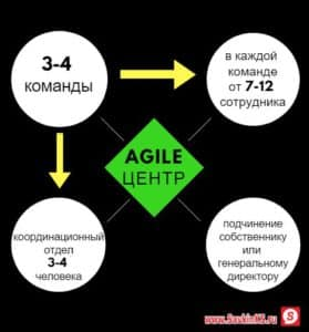 Ключевые элементы внедрения Agile центра