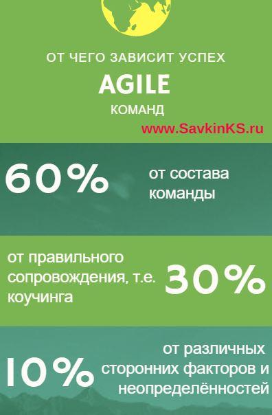 Agile команды, как добиться результата