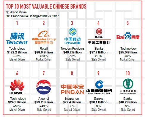 Сила бренда в Китае