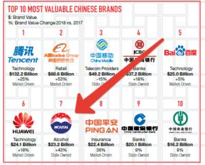 Maotai является одним из самых дорогих китайских брендов
