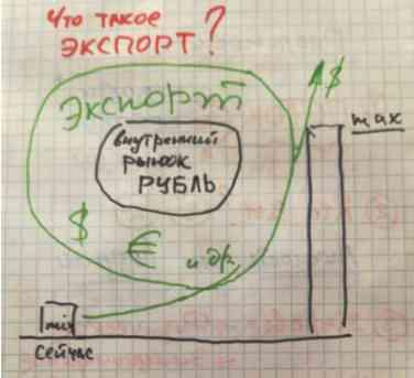 Как получить прибыль экспортируя продукцию