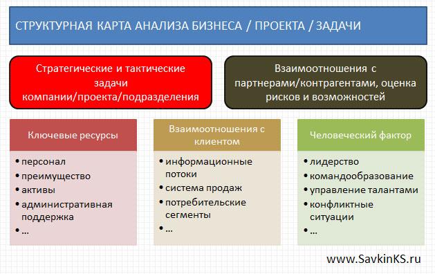 Структурная карта от бизнес-эксперта для консультации