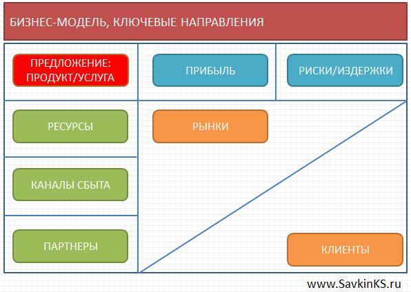 Стратегия бизнеса: базовая бизнес-модель компании