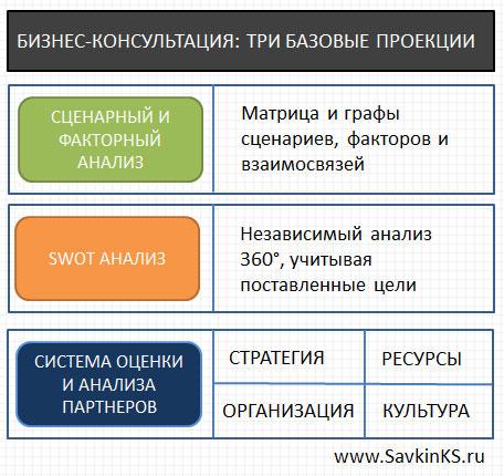 Структура бизнес-консультации для клиента