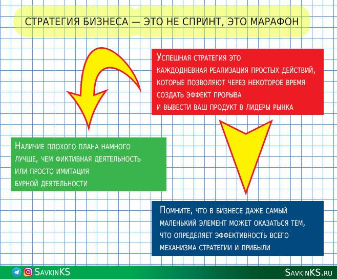 Что такое стратегия бизнеса?