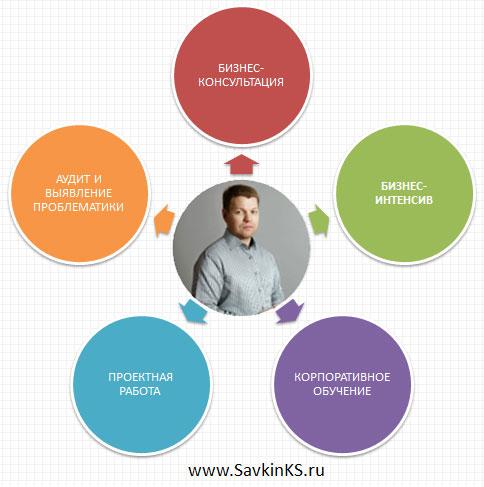 Бизнес консультация для компании