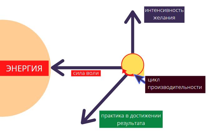 энергия характеризуется тремя проекциями: